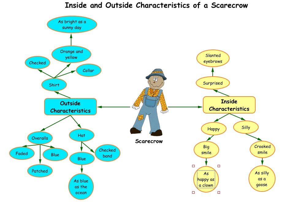 inference graphic organizer. use the graphic organizer