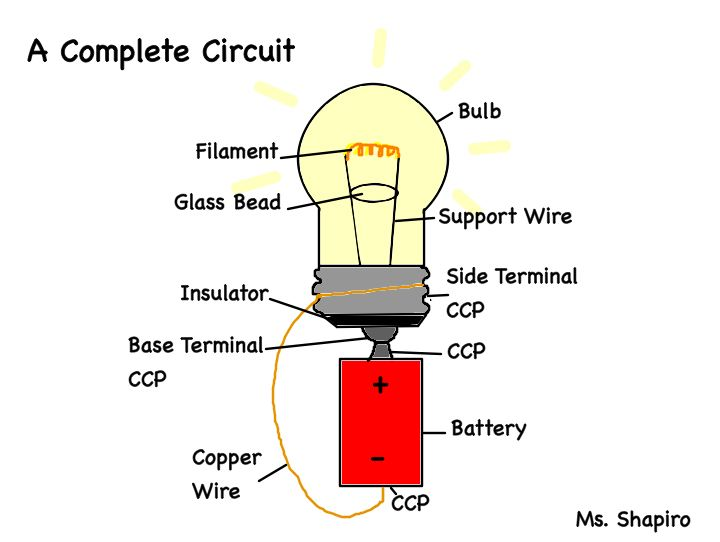 electricity | Ms. Shapiro's Technology Blog:complete-circuit,Lighting