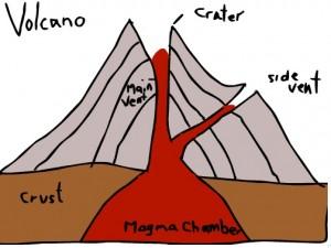 volcanoani