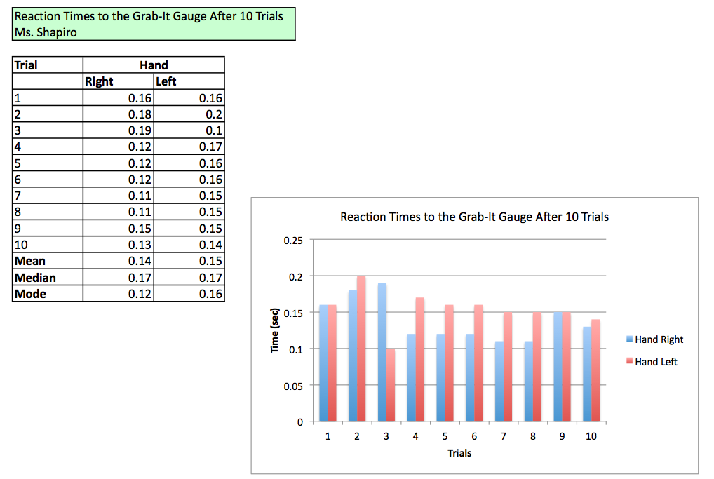 Everyday math reaction time graph ms shapiros technology blog today you will learn how to use excel to create a bar graph of your everyday math reaction time data we will also learn how to calculate the mean ccuart Gallery